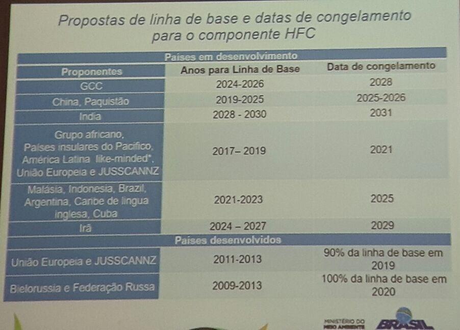 Grupo de Trabalho aprova proposta para redução dos HFCs